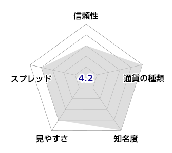 BINANCE(バイナンス)のチャート