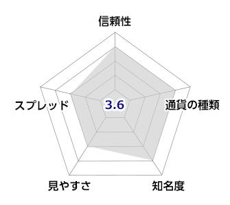 bitbank(ビットバンク)のチャート